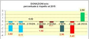 donazioni-avis-percentuale-2016-rispetto-2015
